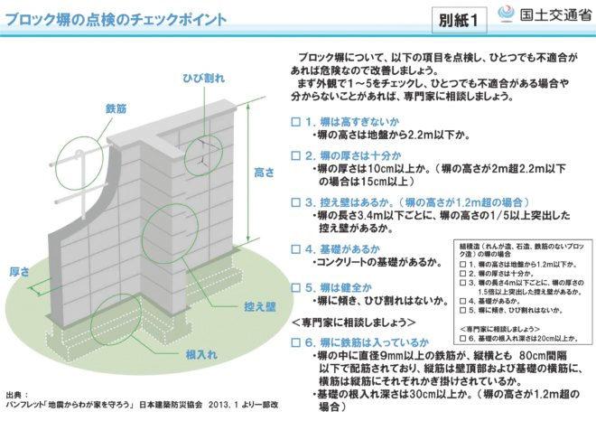 ブロック塀の点検のチェックリスト